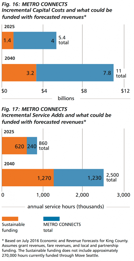 Incremental Capital Costs and what could be funded with forecasted revenues
